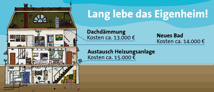 Baufinanzierung , Eigenheim