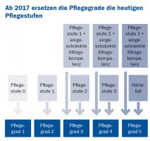 ab-2017-ersetzen-pflegegrade-die-heutigen-pflegestufen