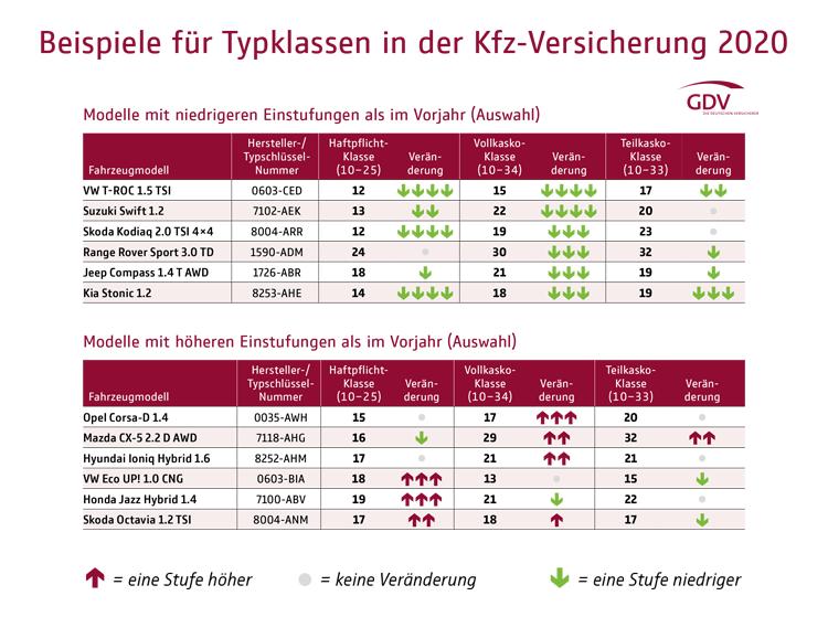 Kfz-Versicherung 2020: Beispiele für Typklassen