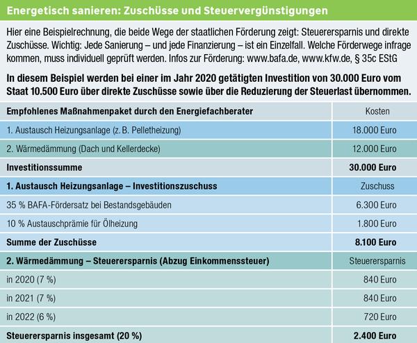 Tabelle: Energetisch sanieren: Zuschüsse und Steuervergünstigungen
