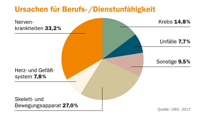 Chart: Ursachen für Berufs- /Dienstunfähigkeit